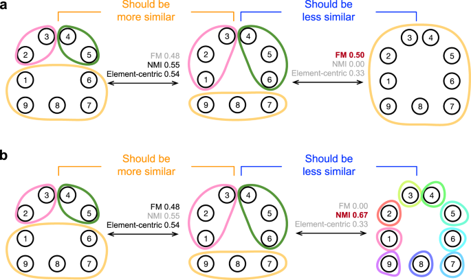 Element-centric clustering comparison unifies overlaps and hierarchy ...
