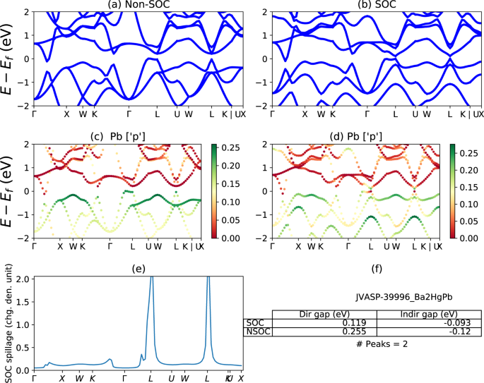 High-throughput Discovery of Topologically Non-trivial Materials using Spin-orbit Spillage