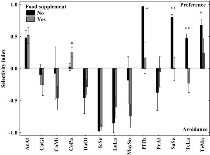 Drivers of diet selection of critically endangered Western Derby eland during the food shortage period within conservation breeding in Senegal