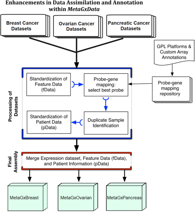Metagxdata Clinically Annotated Breast Ovarian And Pancreatic Cancer Datasets And Their Use In Generating A Multi Cancer Gene Signature Scientific Reports