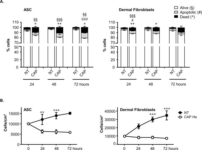 Short exposure to cold atmospheric plasma induces senescence in human skin fibroblasts and adipose mesenchymal stromal cells