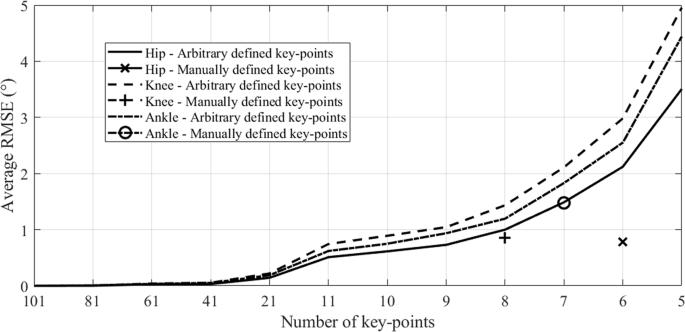 Lower limb sagittal gait kinematics can be predicted based