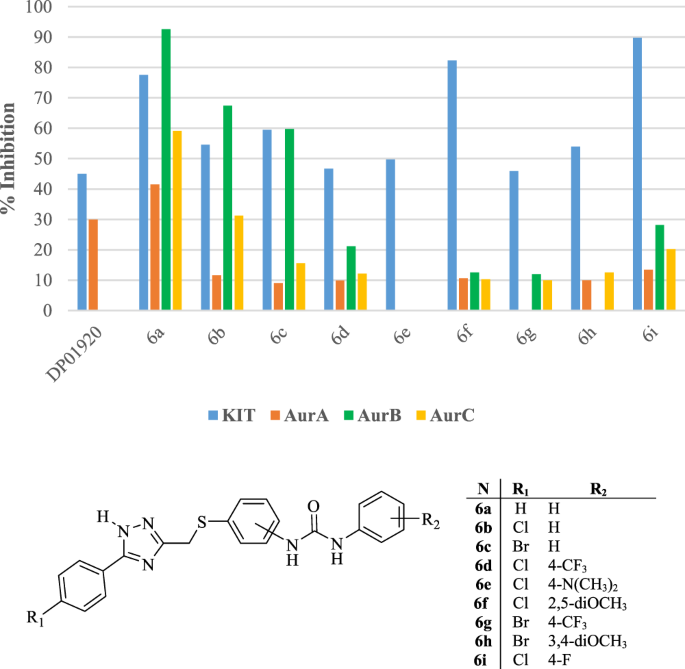 QnA VBage Dual Kit/Aur Inhibitors as Chemosensitizing Agents for the Treatment of Melanoma: Design, Synthesis, Docking Studies and Functional Investigation