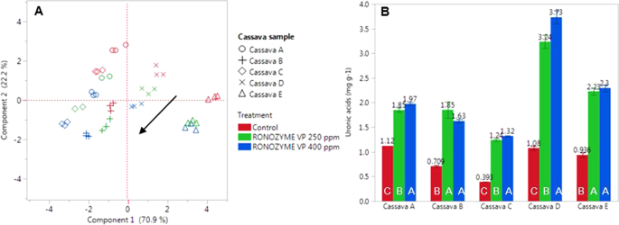 Cassava cell wall characterization and degradation by a