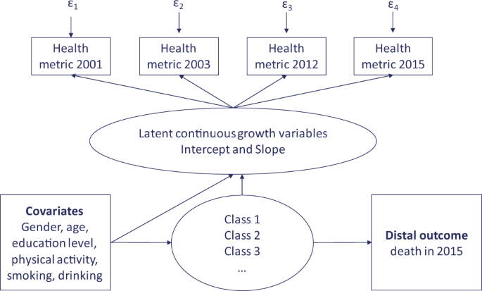 Healthy ageing trajectories and lifestyle behaviour: the