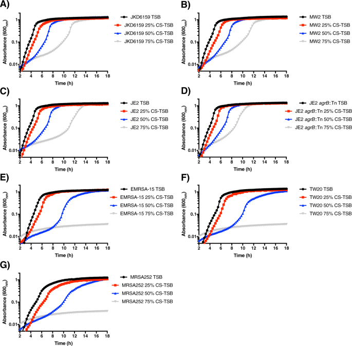 Cigarette smoke exposure redirects Staphylococcus aureus to a