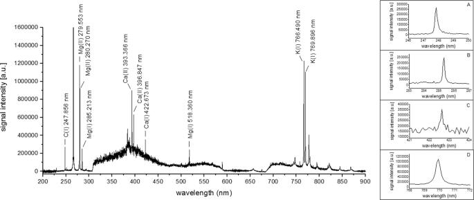 Elemental imaging by Laser-Induced Breakdown Spectroscopy to