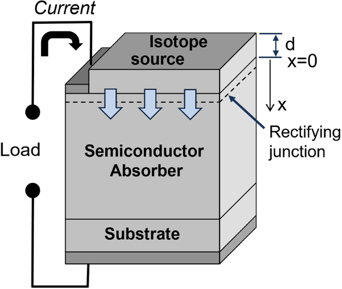 Optimal Semiconductors for 3 H and 63 Ni Betavoltaics | Scientific