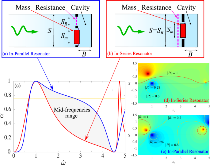 In-parallel resonators to increase the absorption of subwavelength