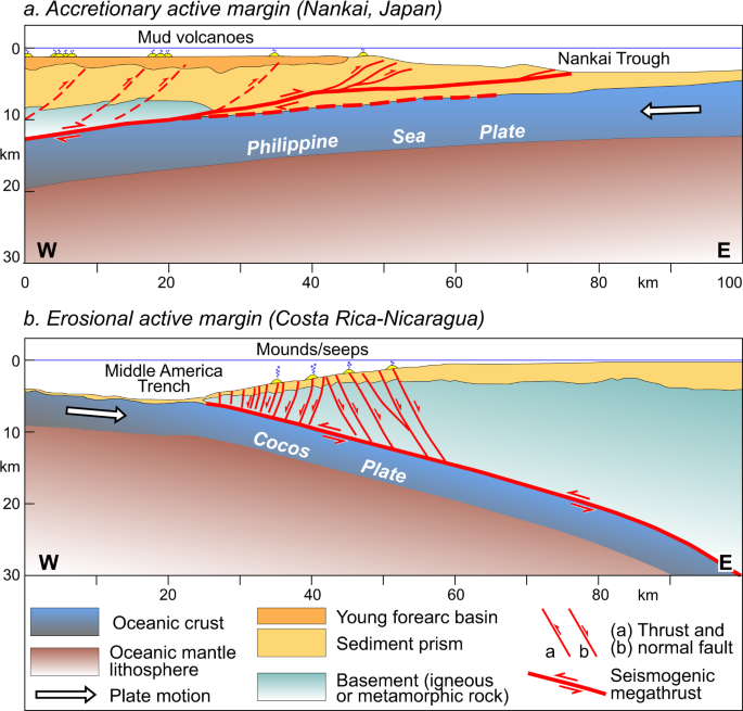 Seismic loading of fault-controlled fluid seepage systems by great