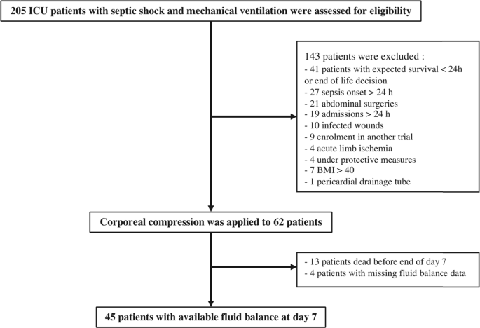 Corporeal Compression at the Onset of Septic shock (COCOONs): a