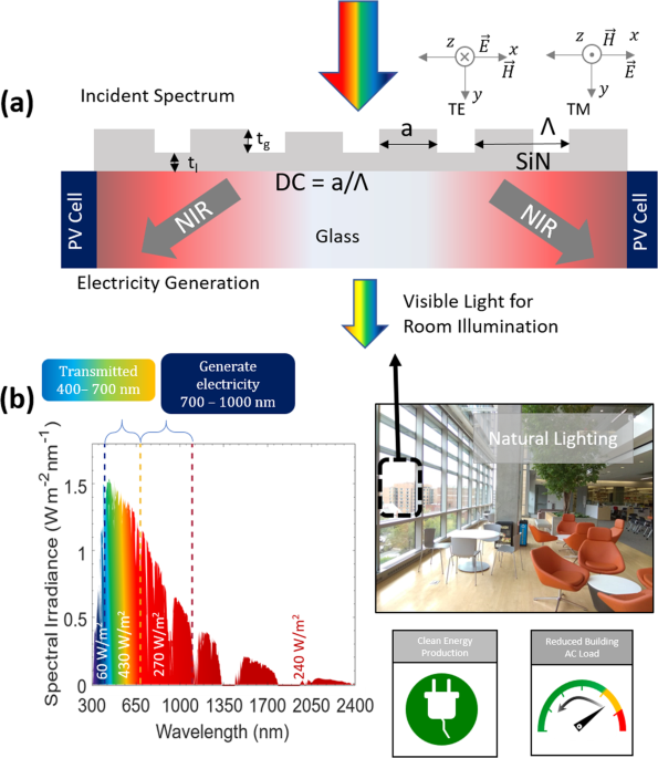 A Spectrally Tunable Dielectric Subwavelength Grating based