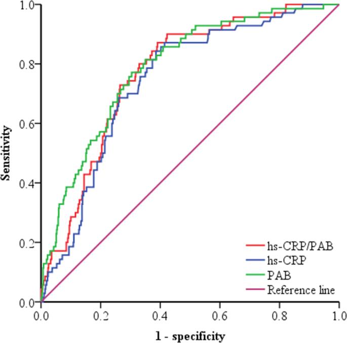 High sensitivity C-reactive protein to prealbumin ratio measurement