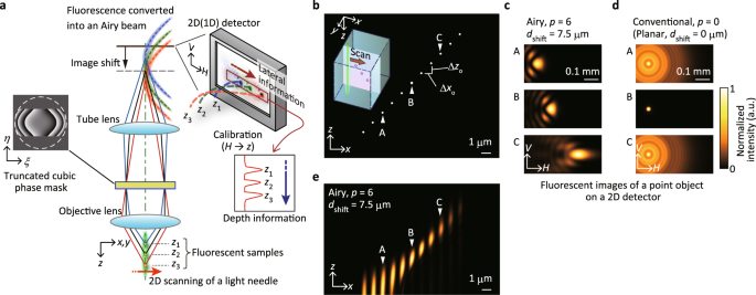 Light needle microscopy with spatially transposed detection for