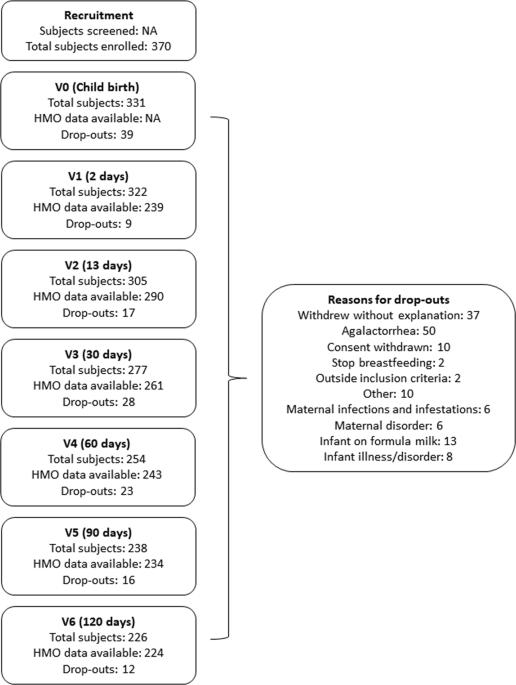 Impact of maternal characteristics on human milk