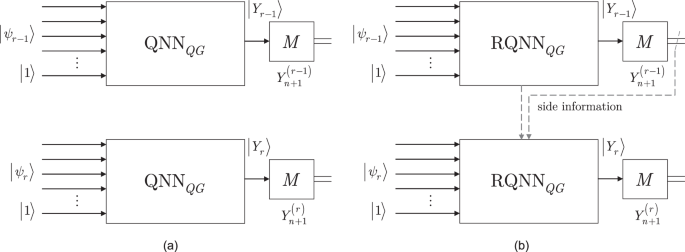 Training Optimization for Gate-Model Quantum Neural Networks