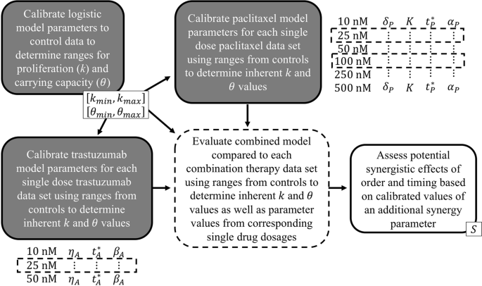 Experimentally-driven mathematical modeling to improve