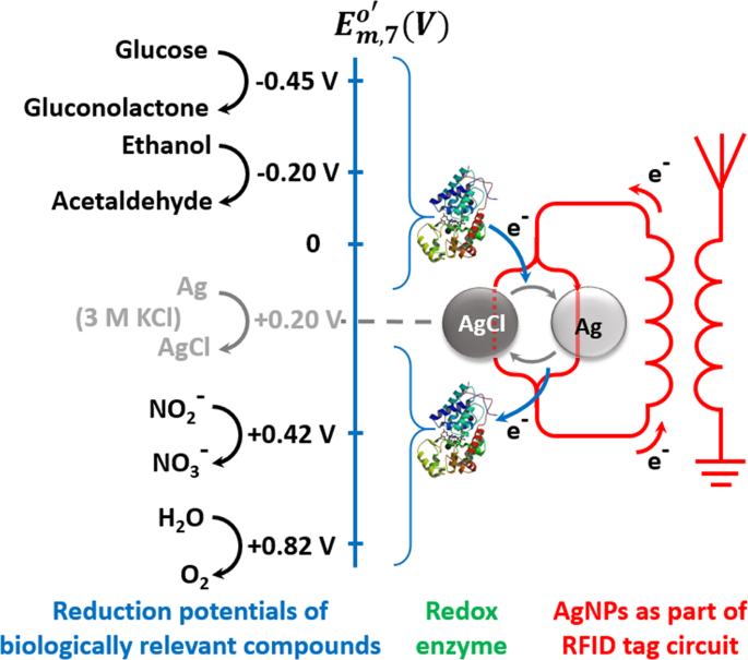 Sensing by wireless reading Ag/AgCl redox conversion on RFID