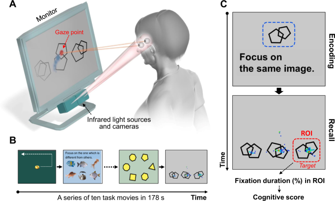 Novel Method for Rapid Assessment of Cognitive Impairment