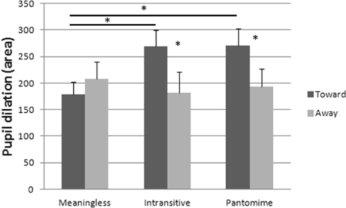 Gestures convey different physiological responses when