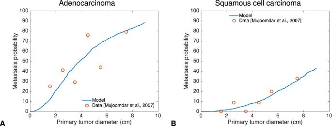 Metastatic cancer growth rate - primariacetateni.ro
