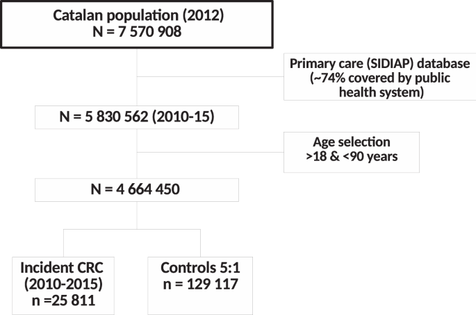 Statin Use And The Risk Of Colorectal Cancer In A Population Based Electronic Health Records Study Scientific Reports
