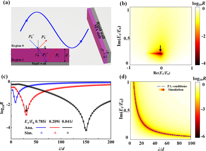 Low-frequency perfect sound absorption achieved by a modulus