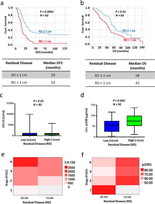 Pre Operative Circulating Plasma Gelsolin Predicts Residual Disease And Detects Early Stage Ovarian Cancer Scientific Reports