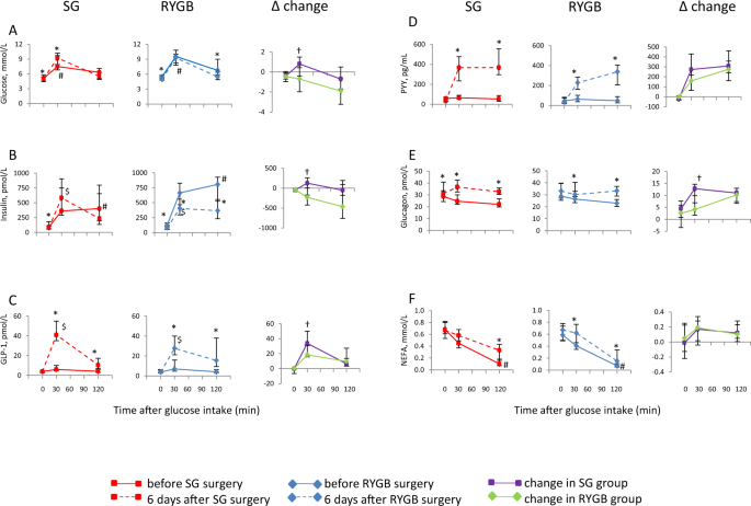 nature.com - Short-term effects of Vertical sleeve gastrectomy and Roux-en-Y gastric bypass on glucose homeostasis