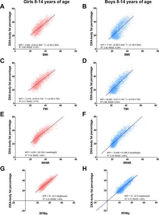 Relative Fat Mass As An Estimator Of Whole Body Fat Percentage Among Children And Adolescents A Cross Sectional Study Using Nhanes Scientific Reports