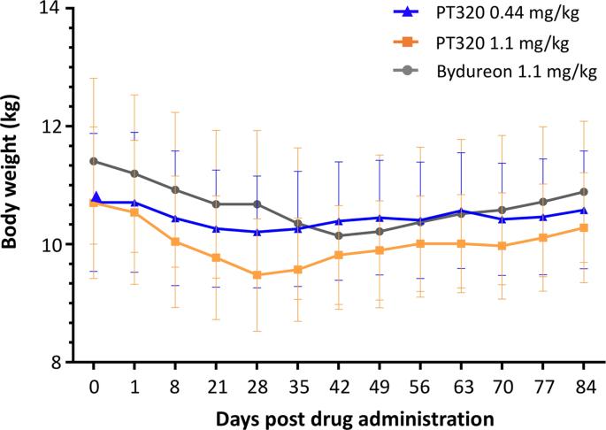 Byetta 5 mg generic