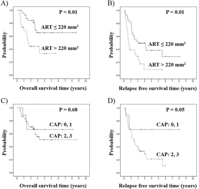 Area Of Residual Tumor Art Can Predict Prognosis After Post Neoadjuvant Therapy Resection For Pancreatic Ductal Adenocarcinoma Scientific Reports