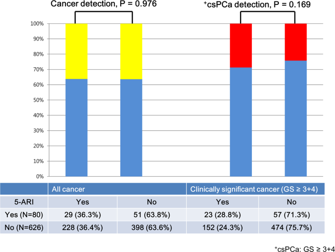 The Effect Of 5 Alpha Reductase Inhibitor Therapy On Prostate Cancer Detection In The Era Of Multi Parametric Magnetic Resonance Imaging Scientific Reports