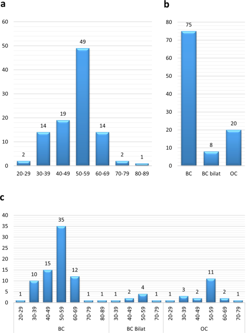 Identifying Sequence Variants Contributing To Hereditary Breast And Ovarian Cancer In Brca1 And Brca2 Negative Breast And Ovarian Cancer Patients Scientific Reports