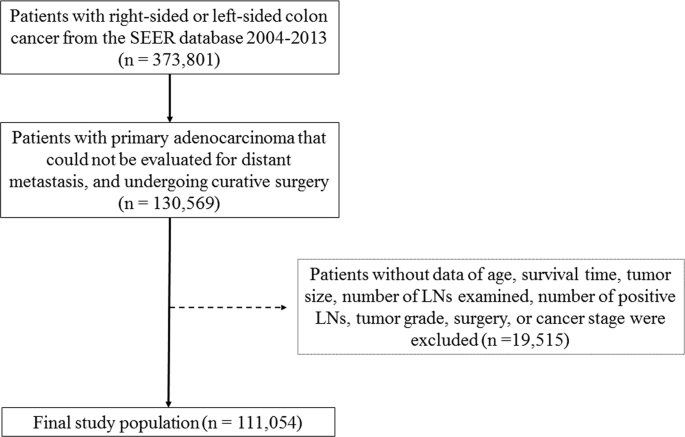 Tumor Sidedness Influences Prognostic Impact Of Lymph Node Metastasis In Colon Cancer Patients Undergoing Curative Surgery Scientific Reports