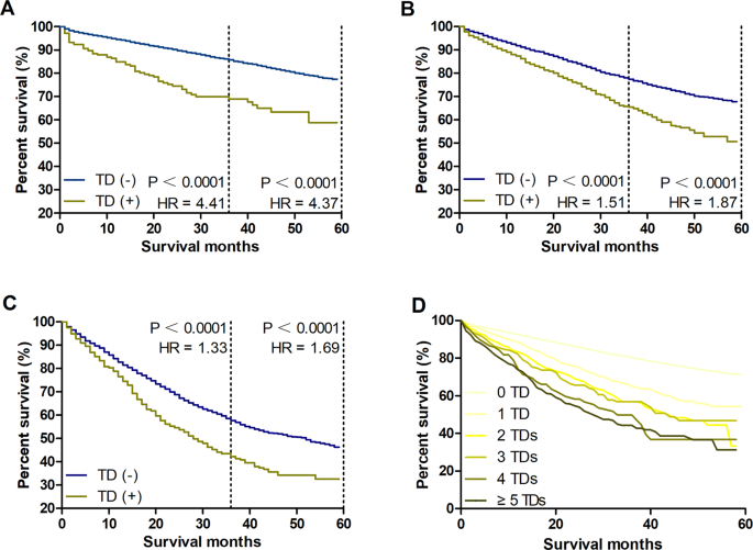 Reconsidering The Prognostic Significance Of Tumour Deposit Count In The Tnm Staging System For Colorectal Cancer Scientific Reports