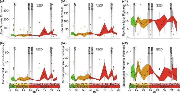 Resilience of marine invertebrate communities during the early Cenozoic hyperthermals