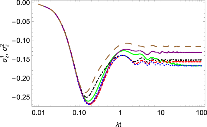 Dynamical and thermodynamical approaches to open quantum systems