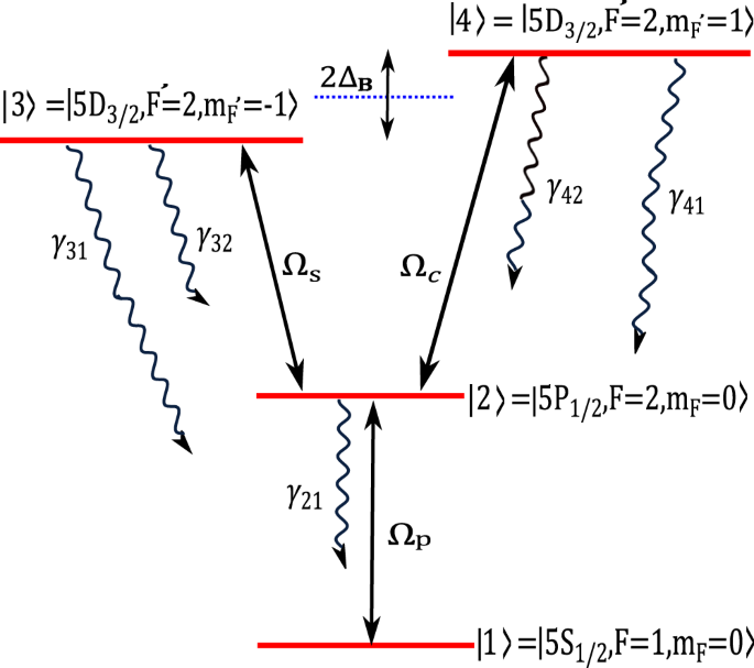 Coherent control of Optical limiting in atomic systems