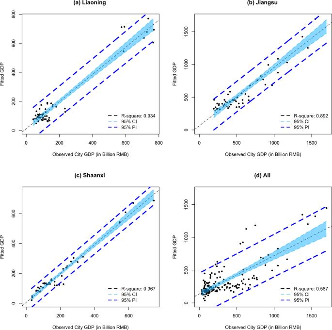 Estimation of Regional Economic Development Indicator from Transportation Network Analytics