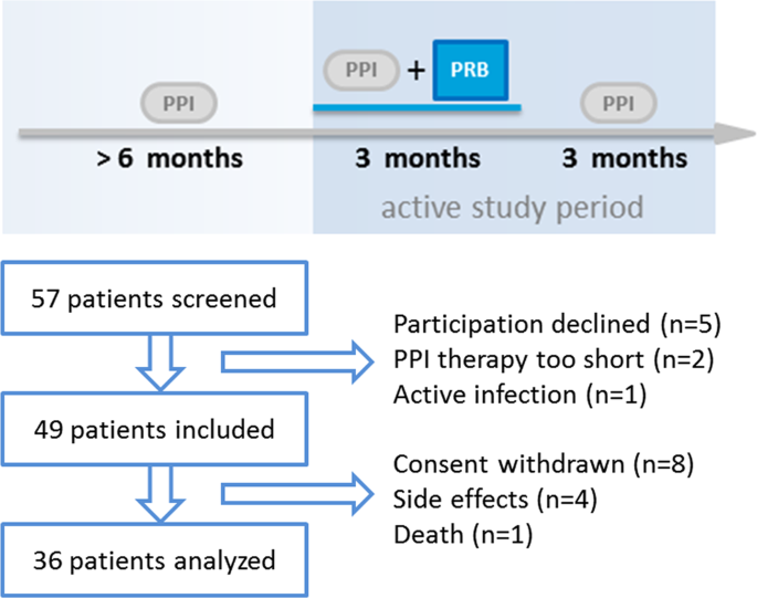 The effects of a multispecies synbiotic on microbiome-related side effects of long-term proton pump inhibitor use: A pilot study