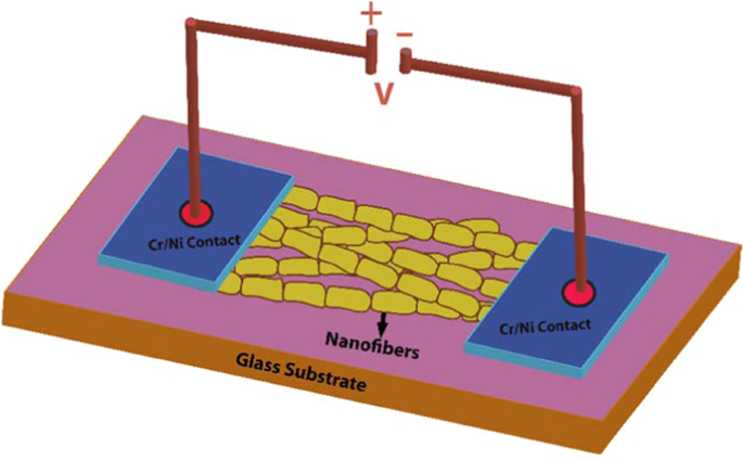Study of electric conduction mechanisms in bismuth silicate nanofibers