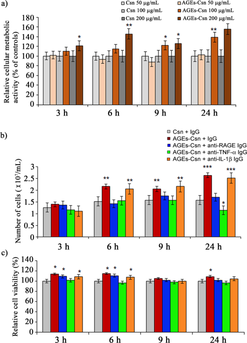Dietary AGEs involvement in colonic inflammation and cancer: insights from an in vitro enterocyte model