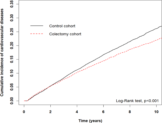 The impact of colectomy on the risk of cardiovascular disease among patients without colorectal cancer