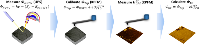 Towards standardisation of contact and contactless electrical measurements of CVD graphene at the macro-, micro- and nano-scale