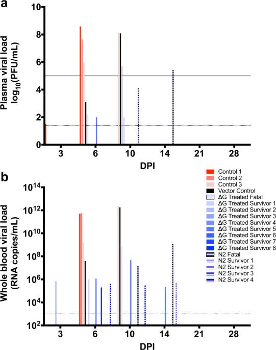 Immune correlates of postexposure vaccine protection against Marburg virus