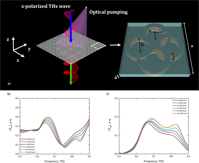 Optically tunable terahertz chiral metasurface based on multi-layered graphene