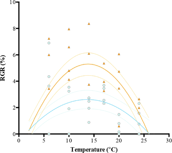 Nitrogen sufficiency enhances thermal tolerance in habitat-forming kelp: implications for acclimation under thermal stress