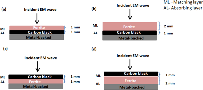 A Study on Microwave Absorption Properties of Carbon Black and Ni0.6Zn0.4Fe2O4 Nanocomposites by Tuning the Matching-Absorbing Layer Structures