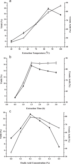 Box Behnken Design Based Statistical Modeling For The Extraction And Physicochemical Properties Of Pectin From Sunflower Heads And The Comparison With Commercial Low Methoxyl Pectin Scientific Reports